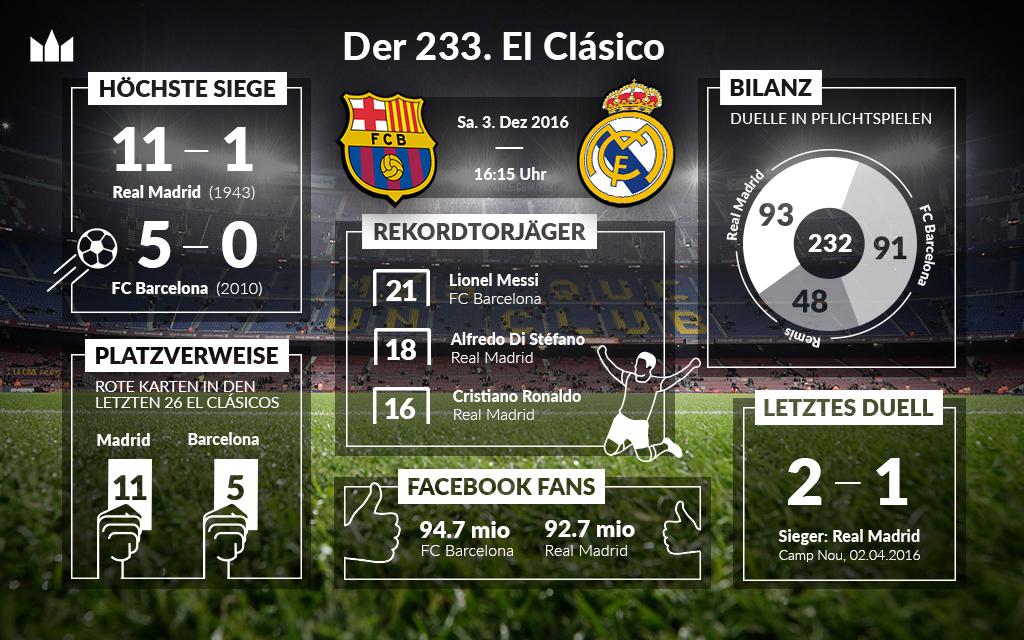 El Clásico: 232 mal FC Barcelona - Real Madrid in Zahlen: Bilanz | Rekord-Torjäger: Lionel Messi, Alfredo di Stéfano und Christiano Ronaldo | Höchste Siege | Platzverweise | Facebook Fans. ODDSET Infografik