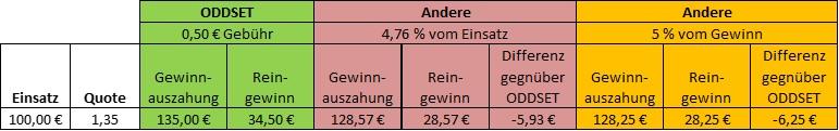 Gewinnberechnung ODDSET Sportwetten - Vergleich