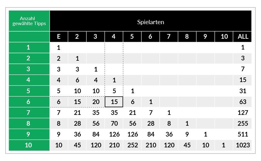 Die ODDSET Systemtabelle für System-Wetten